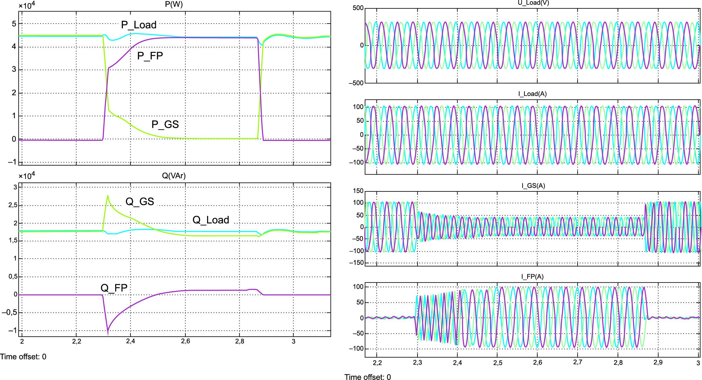 Энергетические и электромагнитные процессы в системе при переключении полной активной нагрузки между генераторами