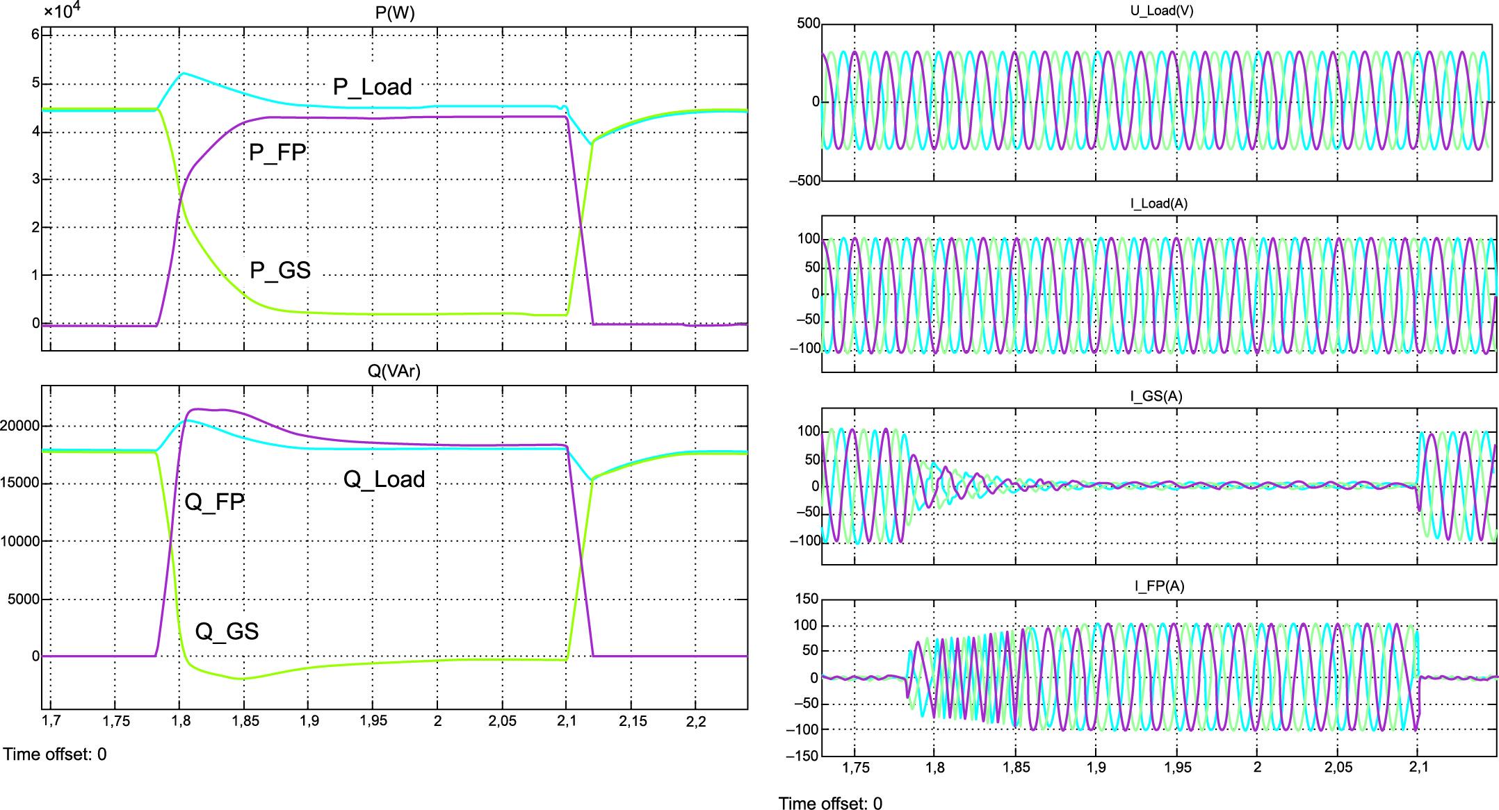 Энергетические и электромагнитные процессы в системе при переключении полной нагрузки между генераторами