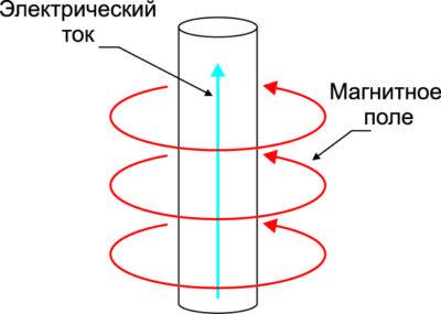 Правило правой руки: красные линии — магнитное поле; голубая линия — ток