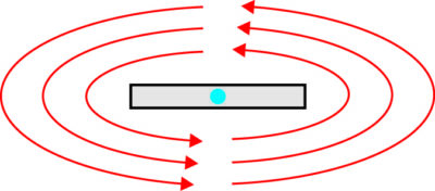 Прямоугольный проводник (вид с торца): голубая точка — направление тока «вне страницы»; красные линии — магнитное поле