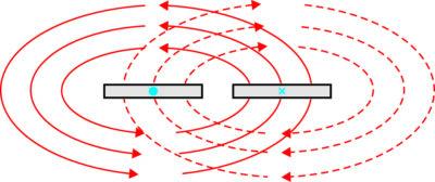 Перекрытие поля у копланарных плат