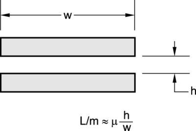 Оценка индуктивности для параллельных пластин