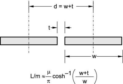 Оценка индуктивности для копланарных пластин