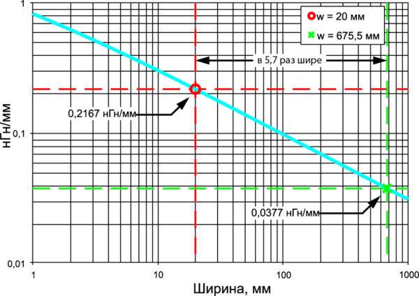 Удельная индуктивность для копланарных пластин с зазором 3 мм