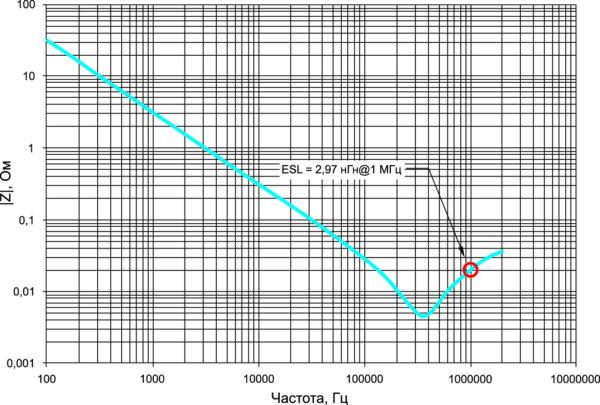 Измеренный импеданс платы конденсаторов