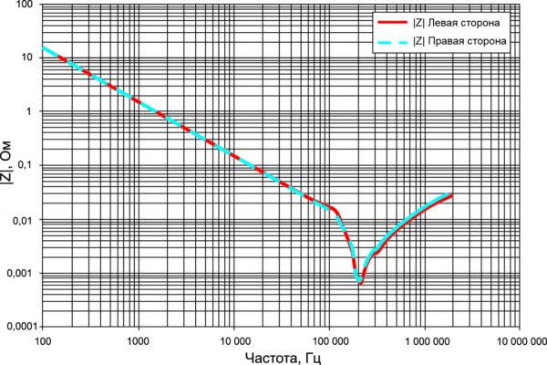 Зависимость импеданса от частоты для каждой группы DC-подключений
