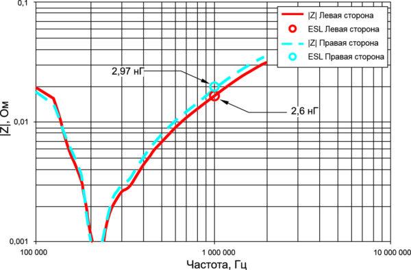 Зависимость импеданса от частоты для каждой группы DC-подключений и разница ESL