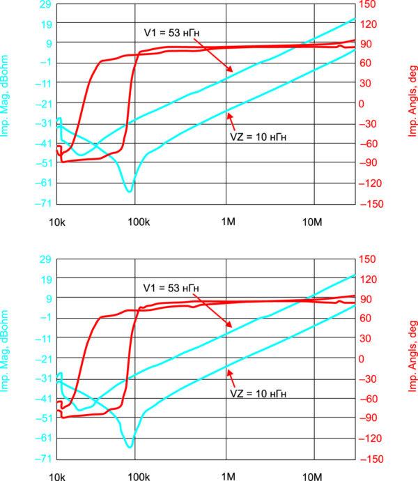 Частотные характеристики шин V1 и V2 (сверху) и V при использовании платы снабберов и без нее (снизу)