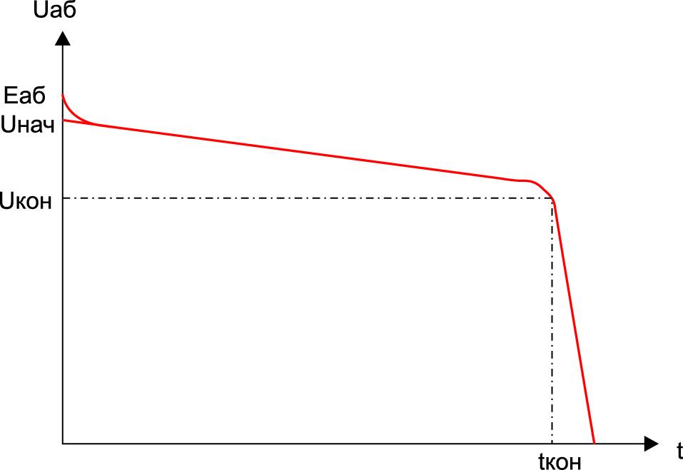 Разрядная кривая ХИТ