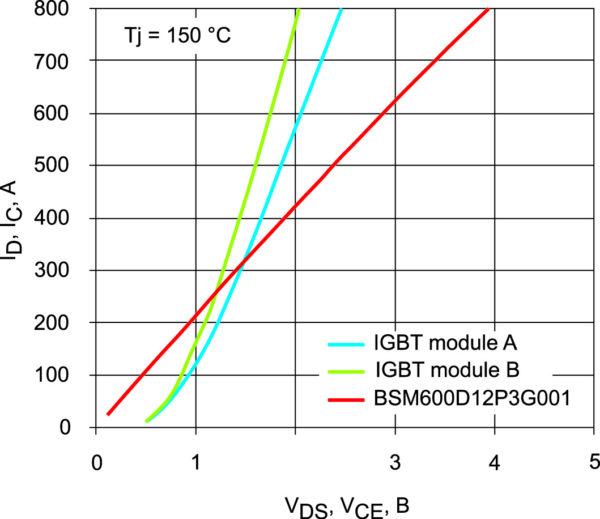 Сравнение выходной характеристики модуля G-type и двух модулей IGBT с одинаковыми номинальными токами