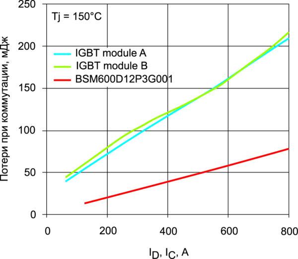 Сравнение потерь при передаче между модулем G-type и двумя модулями IGBT с одинаковыми номинальными токами