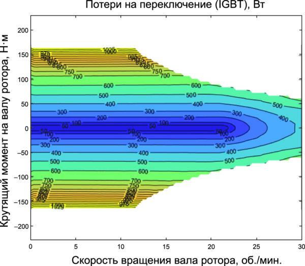 Сравнение потерь при коммутации обеих технологий IGBT и SiC