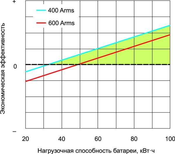 Прогноз экономической эффективности использования преобразователей на основе SiC MOSFET от нагрузочной способности батарей (данные в привязке прогноза к 2025 году)