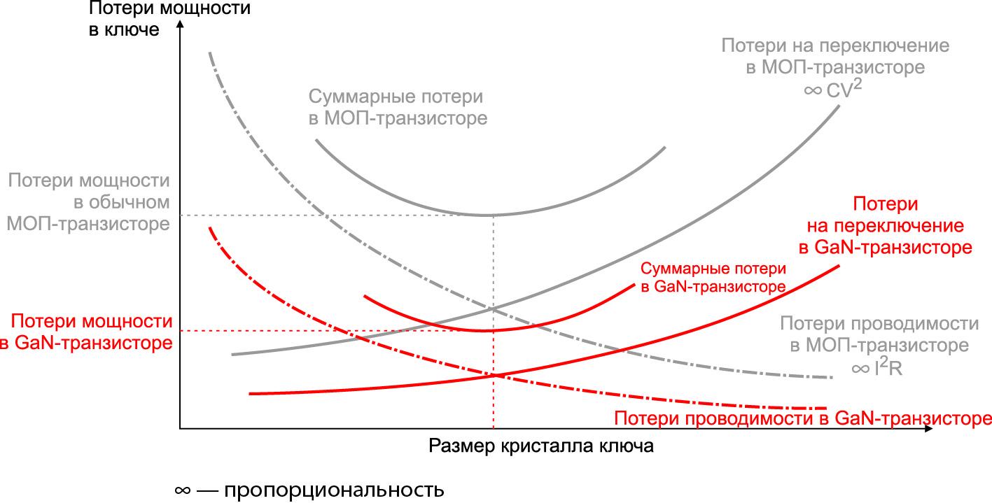 Сравнение потерь проводимости (сопротивление канала) с потерями на переключение GaN силовых транзисторов в сравнении с кремниевыми МОП-транзисторами