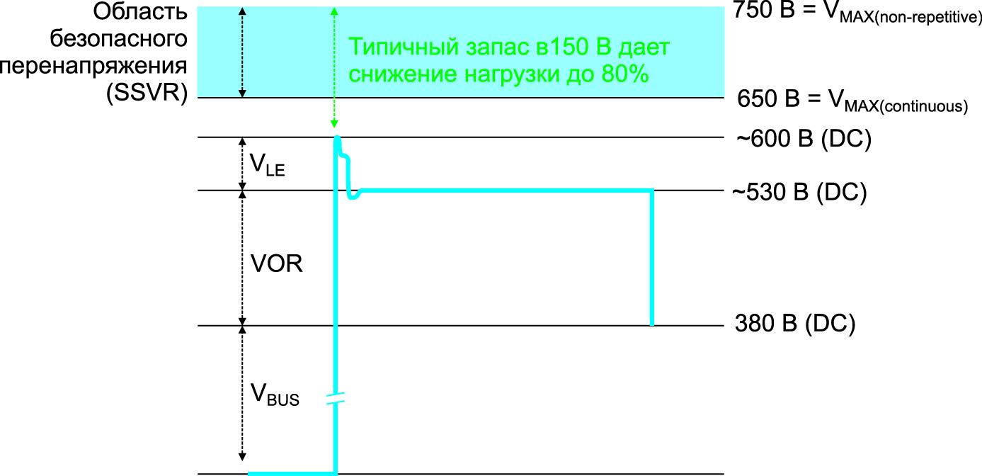 Распределение напряжений на силовом ключе первичной стороны обратноходового преобразователя при входном напряжении 264 В (АС)