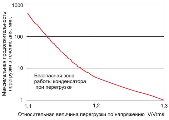 Кривая зависимости продолжительности перегрузки понапряжению