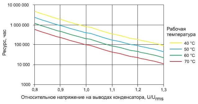 Зависимость срока службы конденсаторов отрабочего напряжения и температуры корпуса