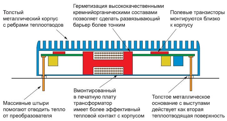 Особенности структуры модуля ИП серии RPR