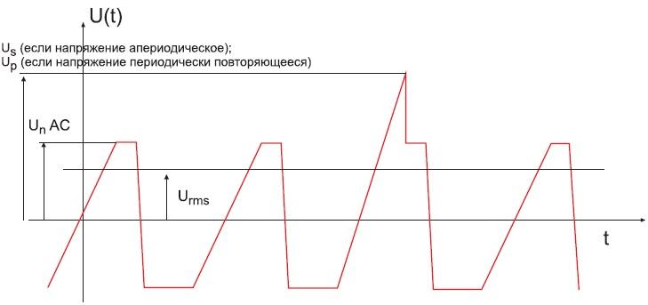 Возможная эпюра напряжения наконденсаторе приработе напеременном токе