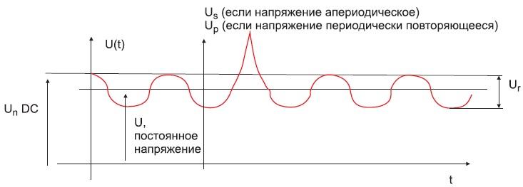 Возможная эпюра напряжения наконденсаторе приработе напостоянном токе