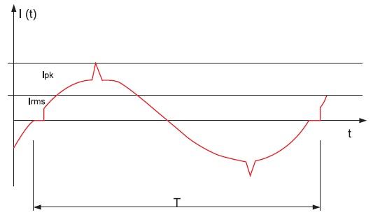 Эпюра импульсного тока Ipk Cw прималых искажениях