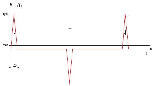 Эпюра импульсного тока призначительных искажениях
