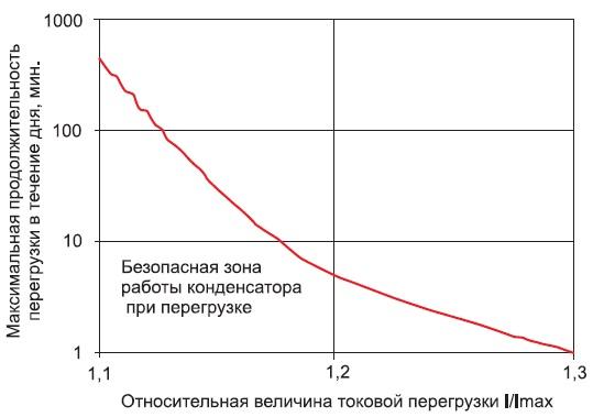 Кривая зависимости продолжительности токовой перегрузки