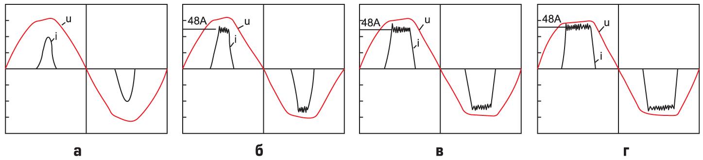 Графики ограничения предельного тока инвертора при нелинейной нагрузке