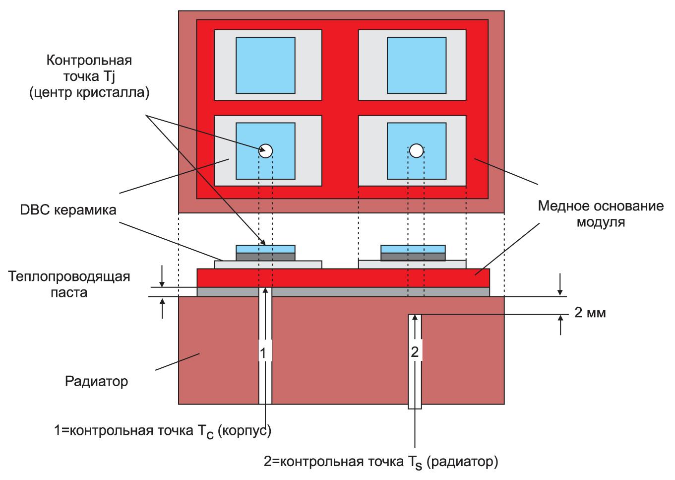 Метод измерения «В» (для модулей сбазовой платой)