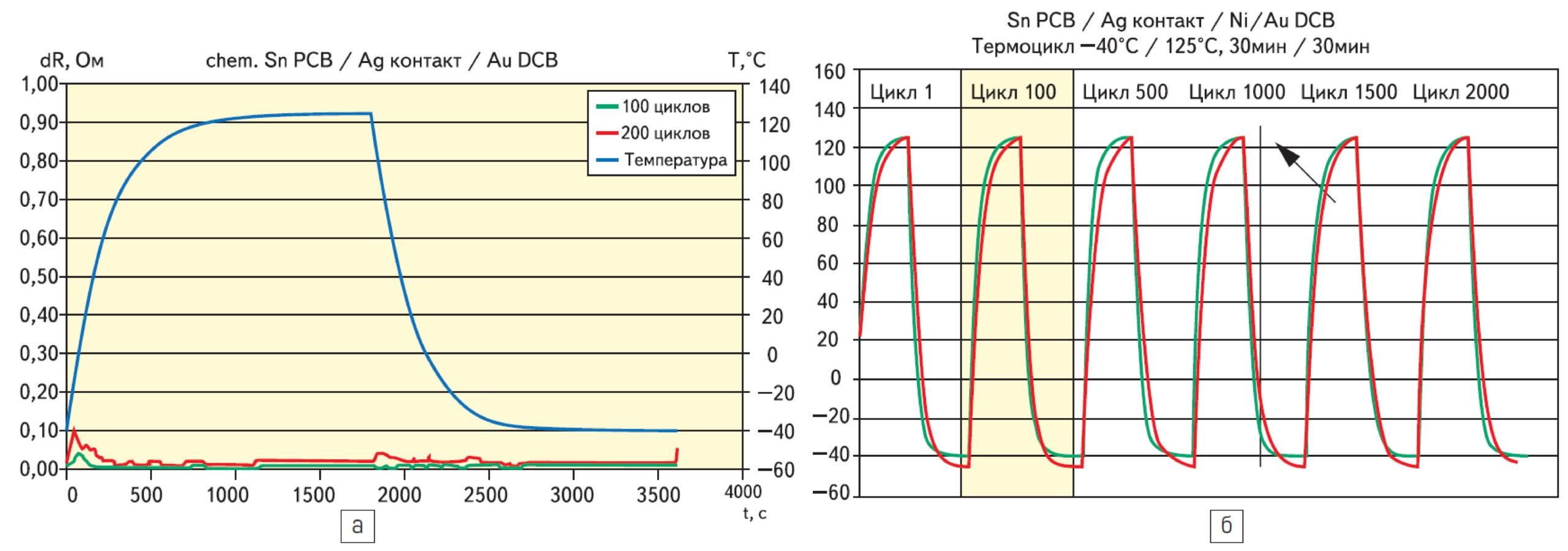 Тест на воздействие тепловых ударов (контакты модуля MiniSKiip II)