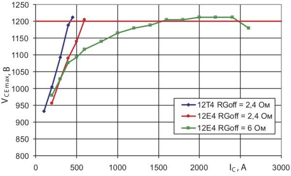 Напряжение на кристаллах 450А модуля 4го поколения при отключении тока КЗ (VCC = 800 В, ТС = +25 °С)