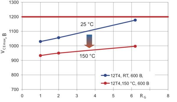 Напряжение VCEmax на кристаллах 400А модуля 12 класса 4го поколения при отключении двойного номинального тока (2ICnom = 800 A) при увеличении резистора затвора (VCC = 600 В, ТС = +25 и +150 °С)