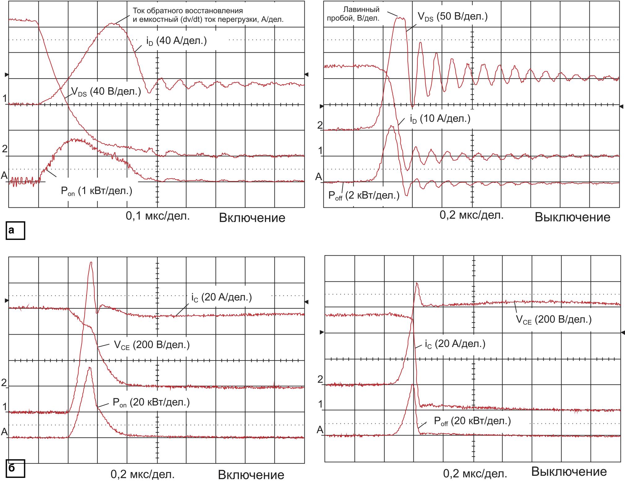 Процесс «жесткого» включения и выключения на резистивноиндуктивную нагрузку: а) MOSFET; б) IGBT