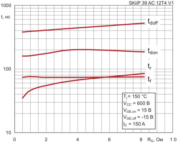 Зависимость времен коммутации IGBT 4 от величины «внешнего» сопротивления затвора RG