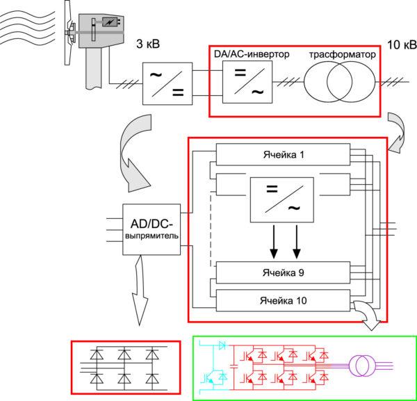 Блок-схема высоковольтного ветрогенератора с многоуровневым конвертером, упрощенная принципиальная схема ячейки