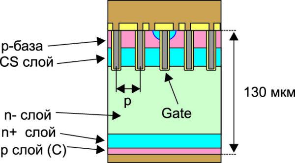 Структура CSTBT-кристаллов