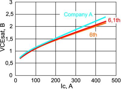 Зависимость Vce(sat) от тока коллектора при +125 °C