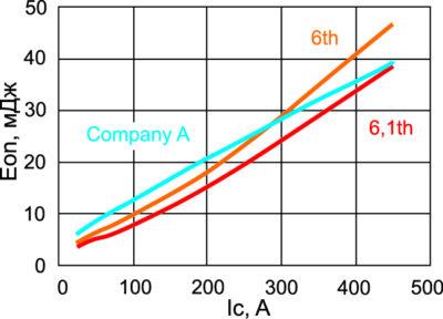 Зависимость энергии включения модуля 450 А (1200 В) от тока коллектора при Tj = +125 °C, Vcc = 600 В