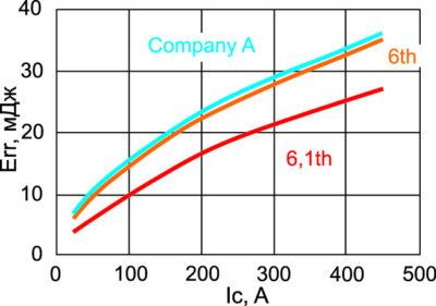 Зависимость энергии обратного восстановления диода от тока коллектора