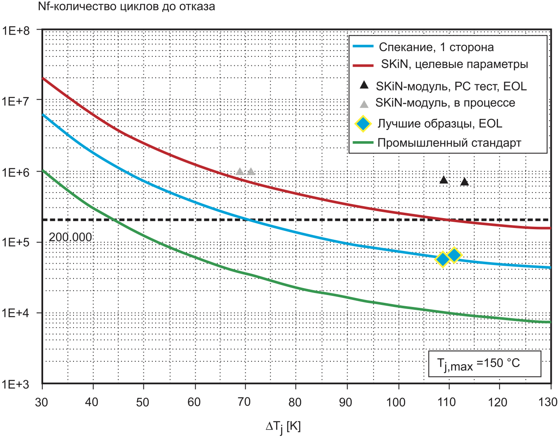 Стойкость к термоциклированию SKiN-модулей в зависимости от градиента DТ в сравнении со стандартными компонентами и ключами со спеченным соединением кристаллов (End Of Life, EOL — «тест до отказа»)