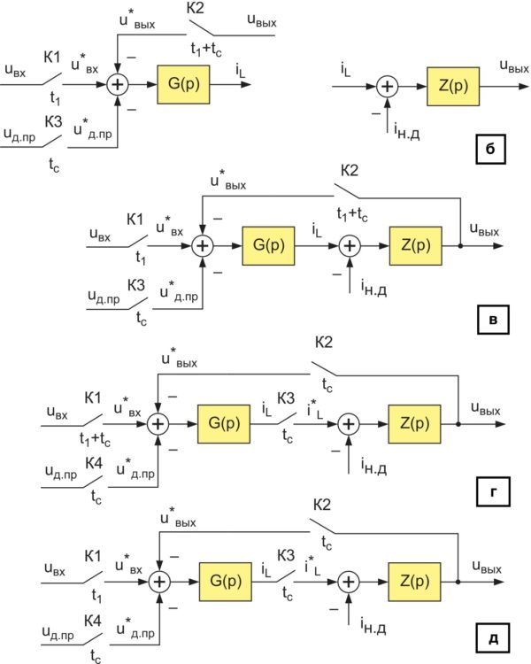 Нелинейные дискретные структурные динамические модели силовых частей импульсных ППН в РПТ: понижающего, повышающего, инвертирующего