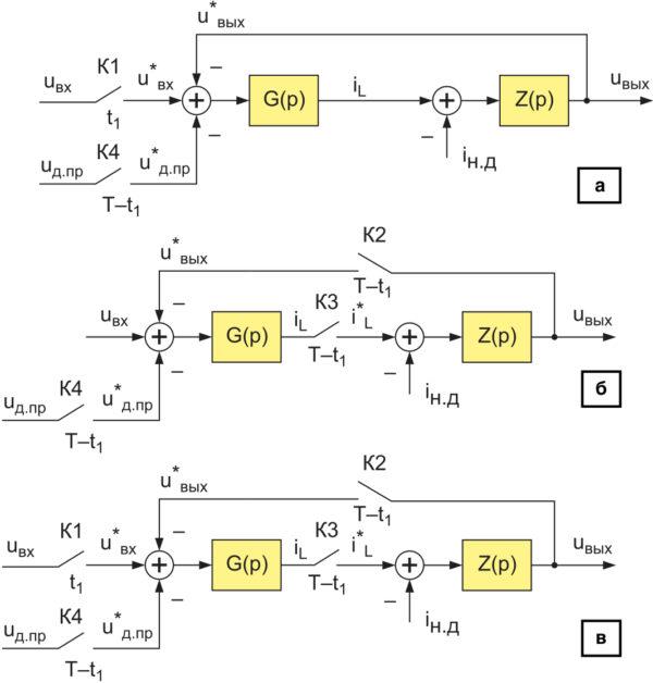 Нелинейные структурные динамические модели силовых частей импульсных ППН в РНТ для преобразователей: а) понижающего; б) повышающего; в) инвертирующего