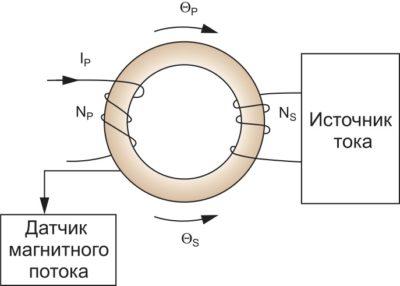Принцип измерения тока, использованный в компенсационном датчике индукционного типа