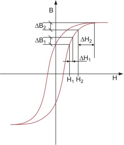 Гистерезис в магнитных сердечниках (в разных точках на кривой требуются различные приращения напряженности магнитного поля Н для получения одного и того же приращения плотности магнитного потока В)