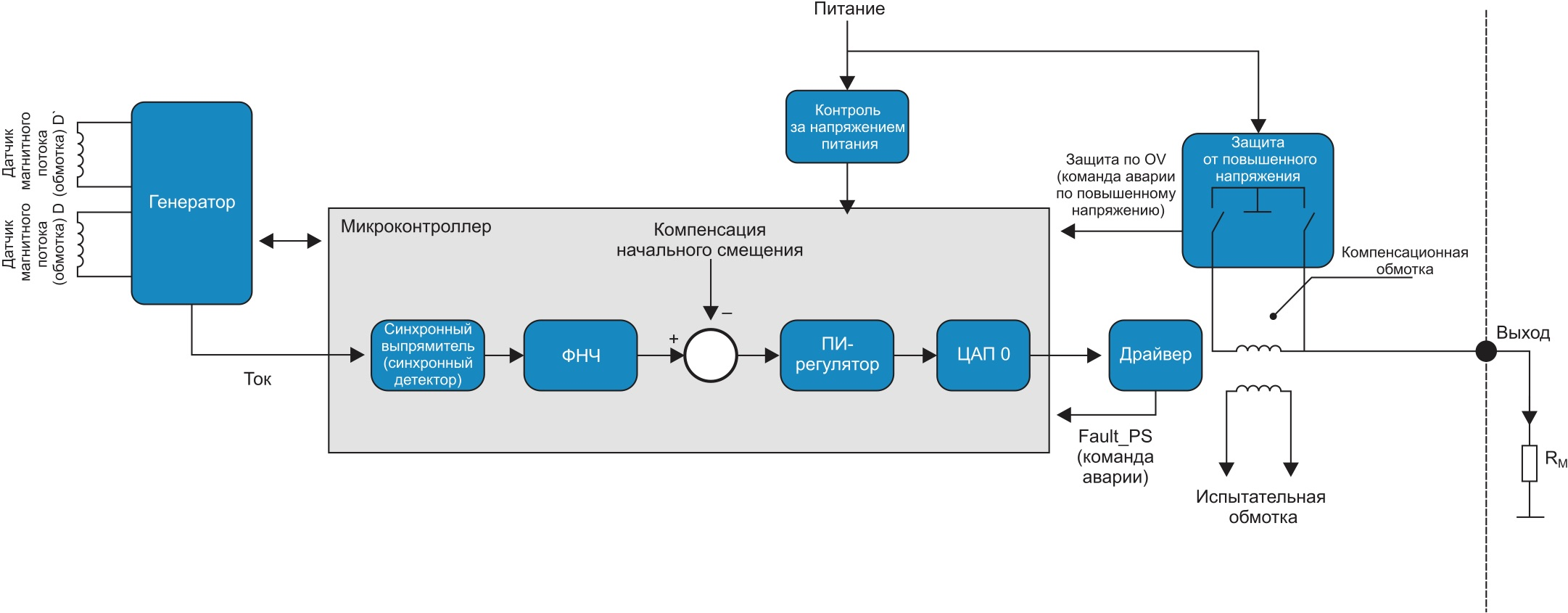 Основные функциональные блоки обработки сигналов в датчиках серии ITC