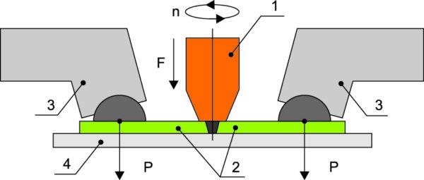 Условное изображение процесса сварки трением с перемешиваниемРис. 1. Условное изображение процесса сварки трением с перемешиванием