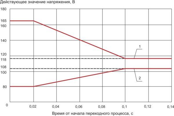 Требования ГОСТ Р 54073-2010  к переходным напряжениям