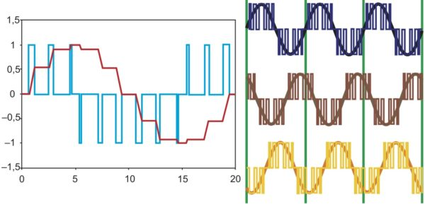 Диаграмма формирования напряжения с применением ШИМ: а) однофазного; б) трехфазного