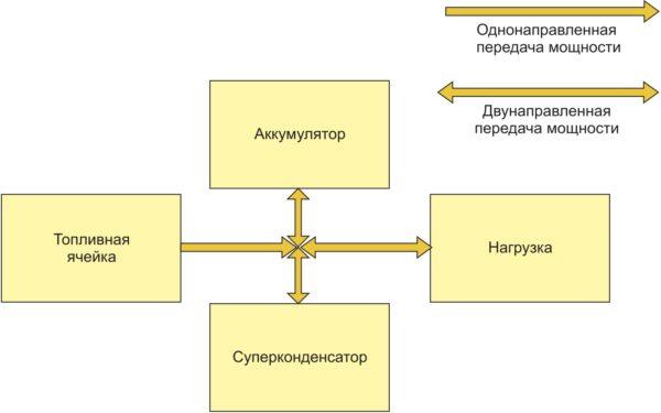 Трехпотоковая гибридная трансмиссия с непосредственным подключением