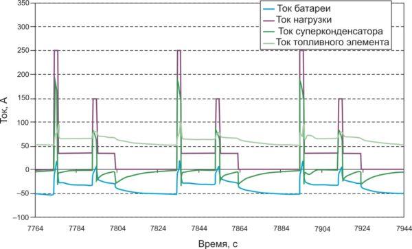 Распределение токов в трехпотоковой гибридной трансмиссии с непосредственным подключением